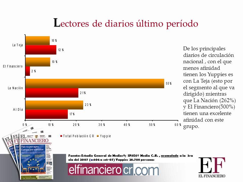 Un 65% da una opinión positiva en cuanto a que los periódicos son confiables para mantenerse informado.