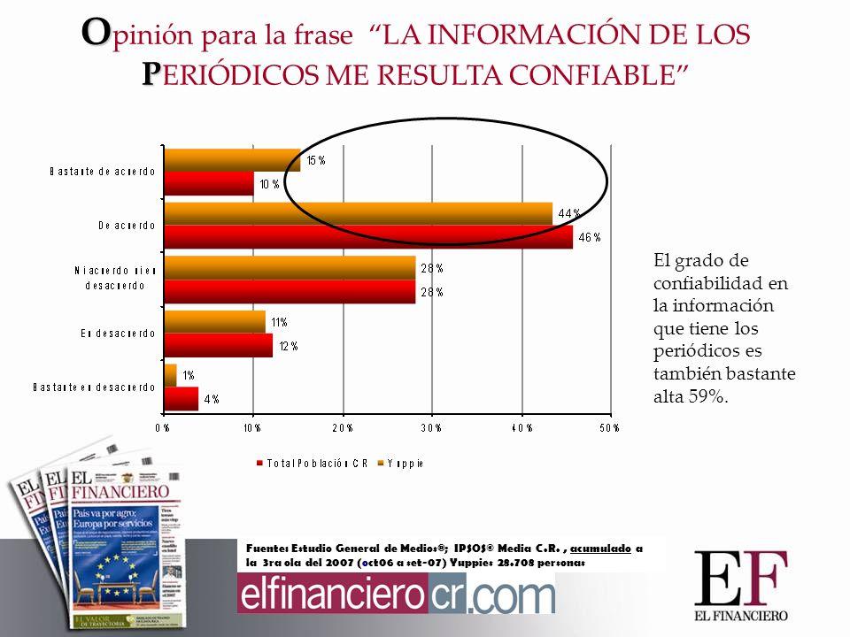 El grado de confiabilidad en la información que tiene los periódicos es también bastante alta 59%.