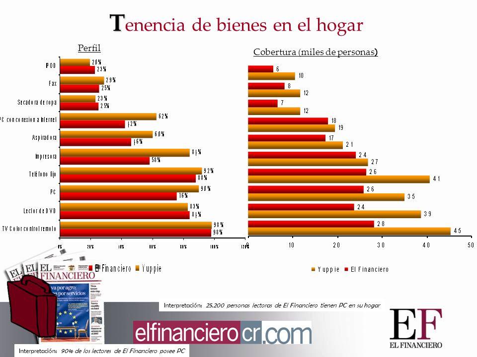 T T enencia de bienes en el hogar Interpretación: 90% de los lectores de El Financiero posee PC Interpretación: 25.200 personas lectoras de El Financiero tienen PC en su hogar Perfil Cobertura (miles de personas )