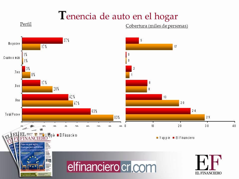 T T enencia de auto en el hogar Perfil Cobertura (miles de personas)