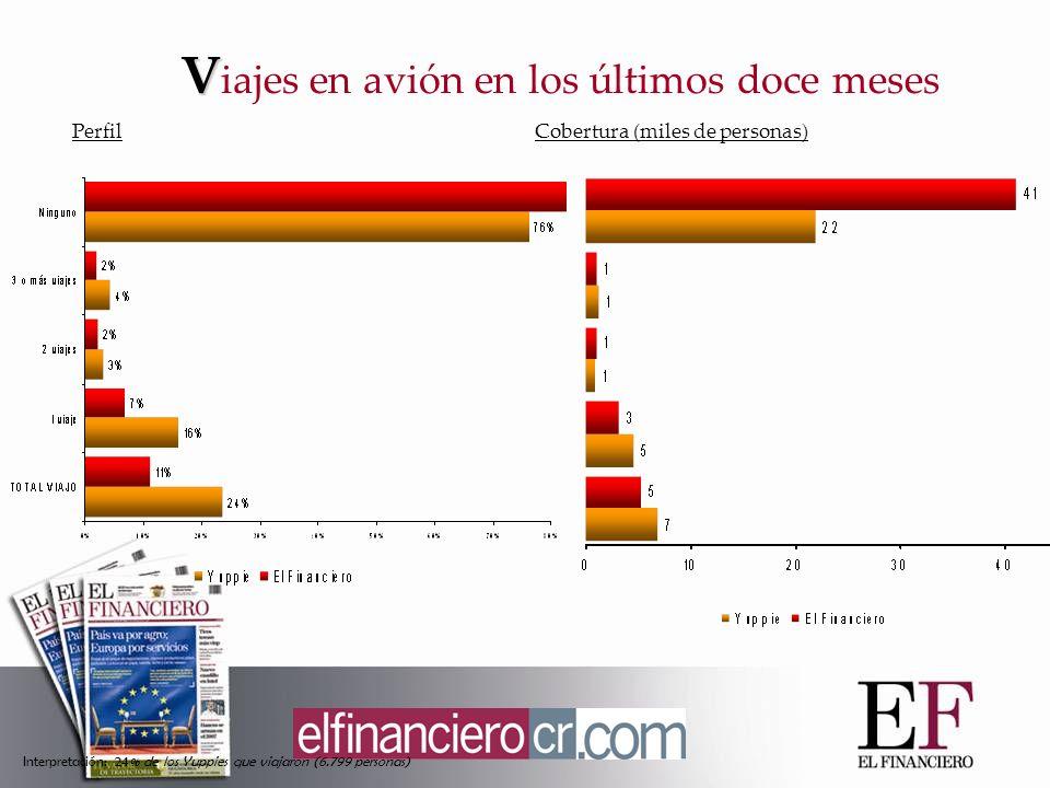 V V iajes en avión en los últimos doce meses PerfilCobertura (miles de personas) Interpretación: 24% de los Yuppies que viajaron (6.799 personas)