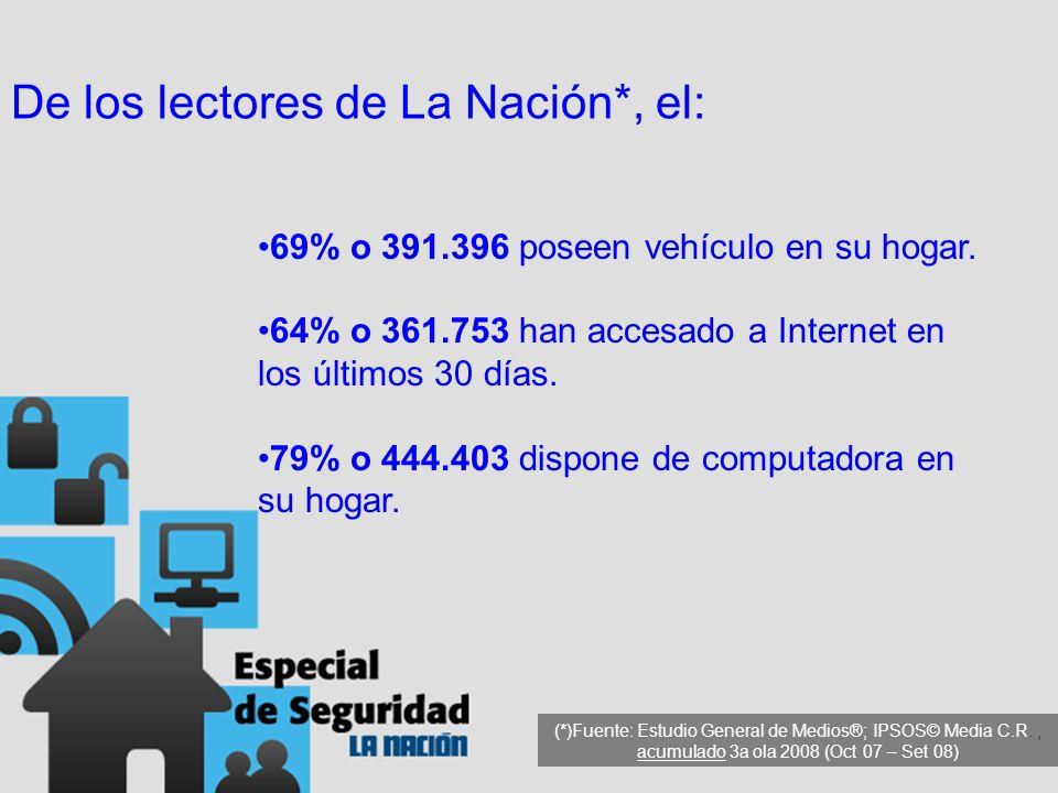 69% o 391.396 poseen vehículo en su hogar. 64% o 361.753 han accesado a Internet en los últimos 30 días. 79% o 444.403 dispone de computadora en su ho