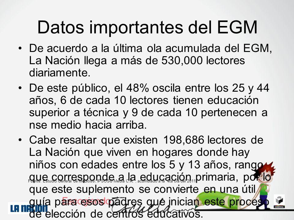 De acuerdo a la última ola acumulada del EGM, La Nación llega a más de 530,000 lectores diariamente. De este público, el 48% oscila entre los 25 y 44