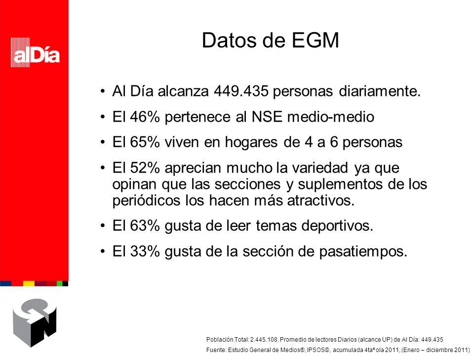 Datos de EGM Al Día alcanza 449.435 personas diariamente.