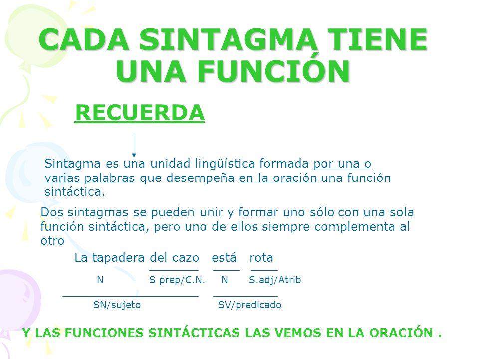 CADA SINTAGMA TIENE UNA FUNCIÓN Sintagma es una unidad lingüística formada por una o varias palabras que desempeña en la oración una función sintáctic