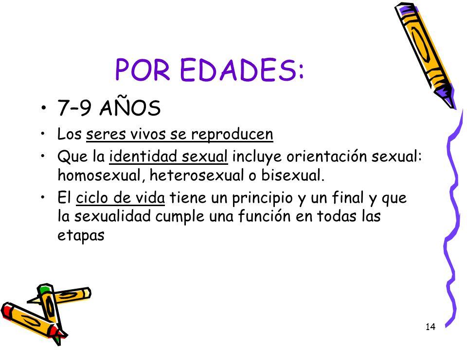 14 POR EDADES: 7–9 AÑOS Los seres vivos se reproducen Que la identidad sexual incluye orientación sexual: homosexual, heterosexual o bisexual. El cicl