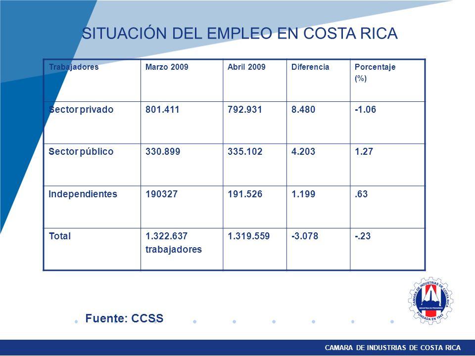 CAMARA DE INDUSTRIAS DE COSTA RICA TrabajadoresMarzo 2009Abril 2009DiferenciaPorcentaje (%) Sector privado801.411792.9318.480-1.06 Sector público330.899 335.1024.2031.27 Independientes190327191.5261.199.63 Total1.322.637 trabajadores 1.319.559-3.078-.23 Fuente: CCSS SITUACIÓN DEL EMPLEO EN COSTA RICA