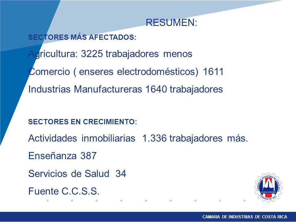 CAMARA DE INDUSTRIAS DE COSTA RICA RESUMEN: SECTORES MÁS AFECTADOS: Agricultura: 3225 trabajadores menos Comercio ( enseres electrodomésticos) 1611 Industrias Manufactureras 1640 trabajadores SECTORES EN CRECIMIENTO: Actividades inmobiliarias 1.336 trabajadores más.