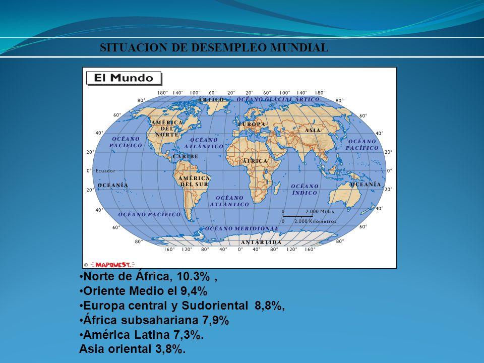 Norte de África, 10.3%, Oriente Medio el 9,4% Europa central y Sudoriental 8,8%, África subsahariana 7,9% América Latina 7,3%.