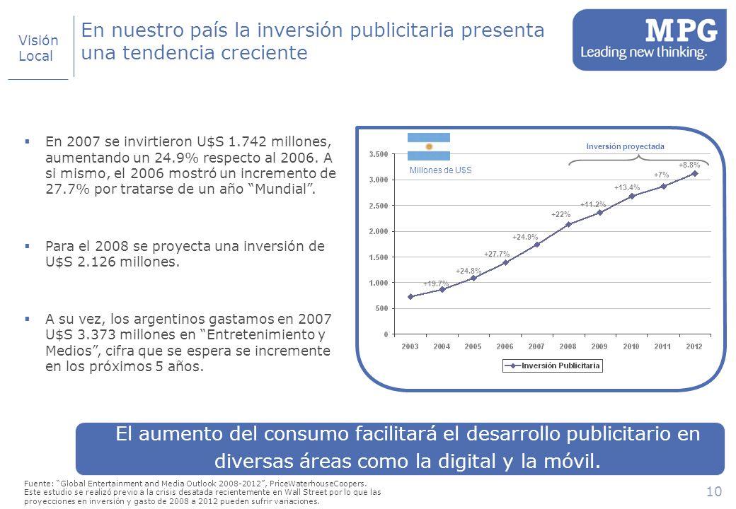 10 Millones de U$S Inversión proyectada En nuestro país la inversión publicitaria presenta una tendencia creciente Fuente: Global Entertainment and Media Outlook 2008-2012, PriceWaterhouseCoopers.