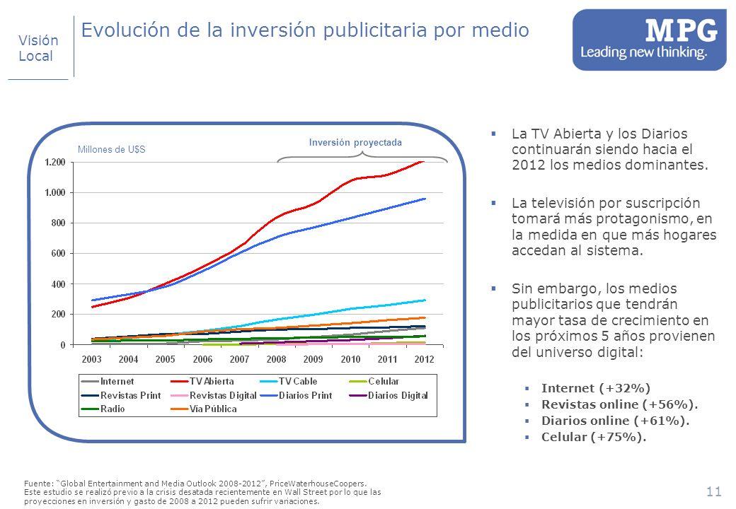11 Evolución de la inversión publicitaria por medio Millones de U$S Inversión proyectada La TV Abierta y los Diarios continuarán siendo hacia el 2012 los medios dominantes.