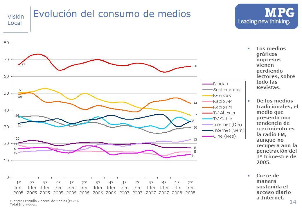 14 Evolución del consumo de medios Fuentes: Estudio General de Medios (EGM).