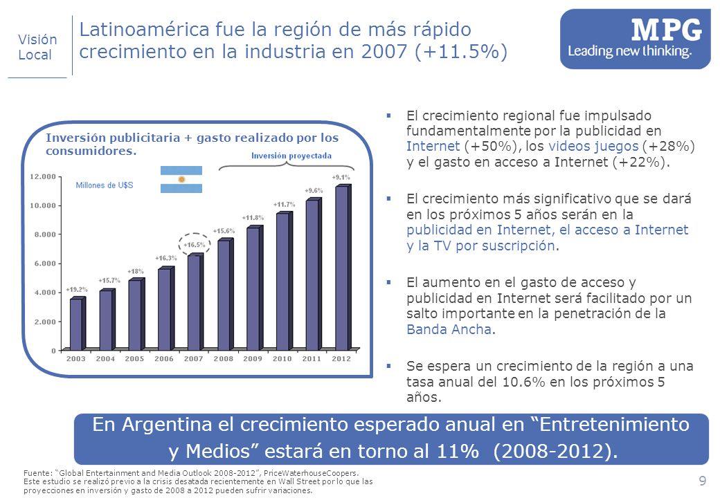 9 Latinoamérica fue la región de más rápido crecimiento en la industria en 2007 (+11.5%) El crecimiento regional fue impulsado fundamentalmente por la publicidad en Internet (+50%), los videos juegos (+28%) y el gasto en acceso a Internet (+22%).