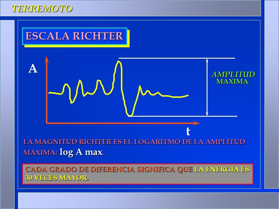 TERREMOTO ESCALA RICHTER AMPLITUD t LA MAGNITUD RICHTER ES EL LOGARITMO DE LA AMPLITUD MÁXIMA: log A max. CADA GRADO DE DIFERENCIA SIGNIFICA QUE LA EN