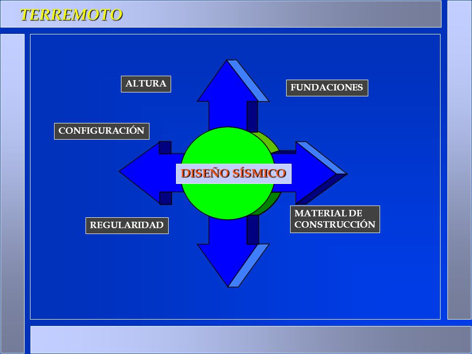 DISEÑO SÍSMICO REGULARIDAD FUNDACIONES MATERIAL DE CONSTRUCCIÓN TERREMOTO ALTURA CONFIGURACIÓN