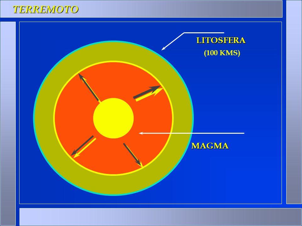 TERREMOTO LITOSFERA MAGMA (100 KMS)