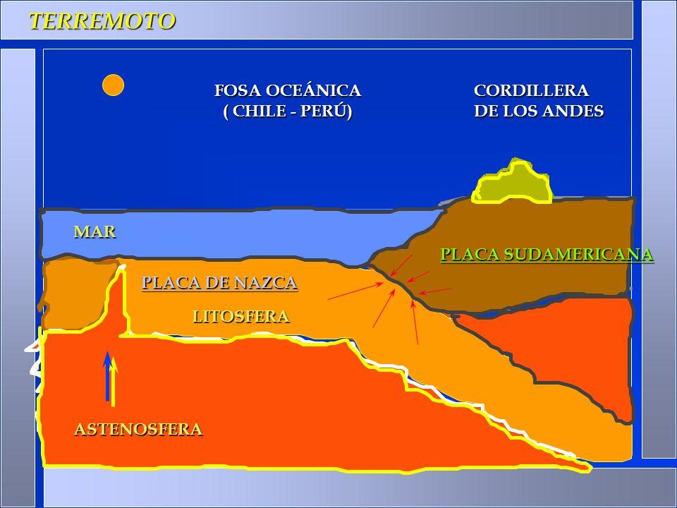 TERREMOTO (LITOSFERA ASTENOSFERA PLACA DE NAZCA. ASTENOSFERA MAR PLACA SUDAMERICANA PLACA DE NAZCA LITOSFERA CORDILLERA DE LOS ANDES FOSA OCEÁNICA ( C