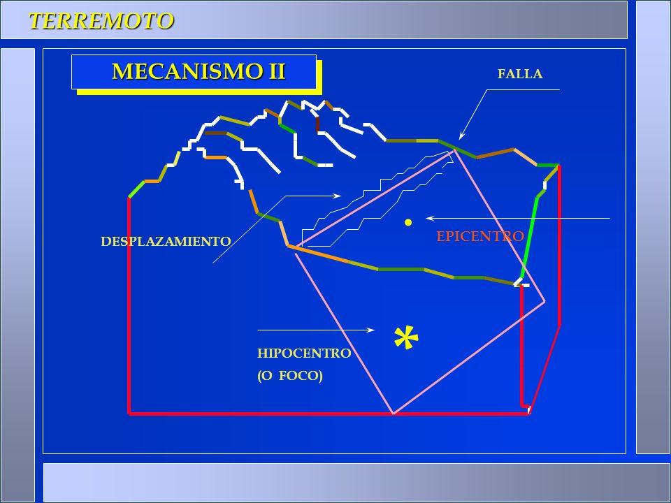 TERREMOTO *. FALLA HIPOCENTRO EPICENTRO DESPLAZAMIENTO (O FOCO) MECANISMO II