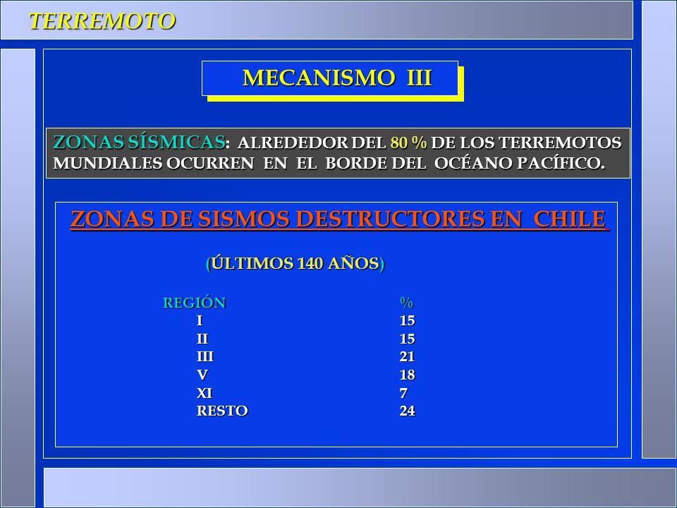 TERREMOTO ZONAS DE SISMOS DESTRUCTORES EN CHILE ZONAS DE SISMOS DESTRUCTORES EN CHILE (ÚLTIMOS 140 AÑOS) REGIÓN% I15 II15 III21 V18 XI 7 RESTO24 MECAN