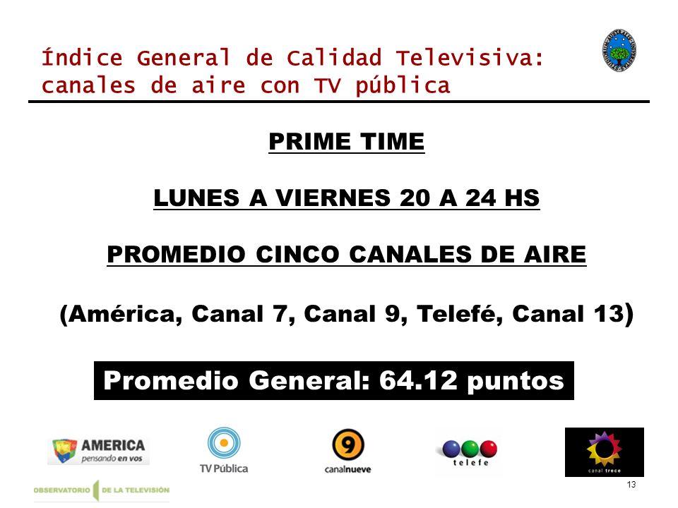 13 PRIME TIME LUNES A VIERNES 20 A 24 HS PROMEDIO CINCO CANALES DE AIRE (América, Canal 7, Canal 9, Telefé, Canal 13 ) Promedio General: 64.12 puntos