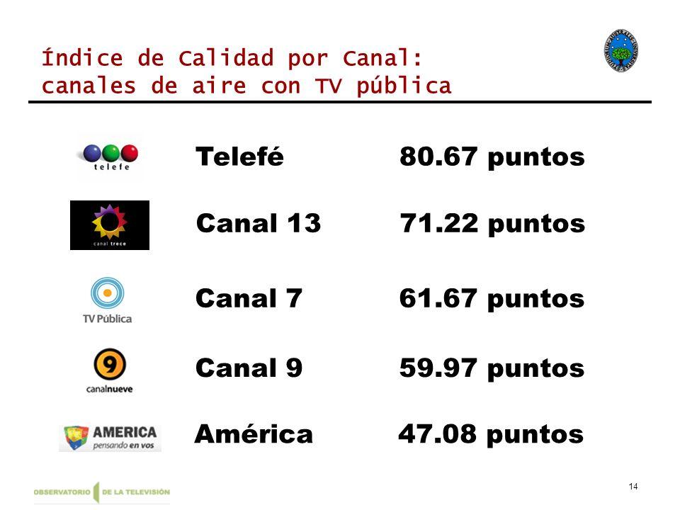 Canal 1371.22 puntos Canal 761.67 puntos 14 América47.08 puntos Canal 959.97 puntos Telefé80.67 puntos Índice de Calidad por Canal: canales de aire co