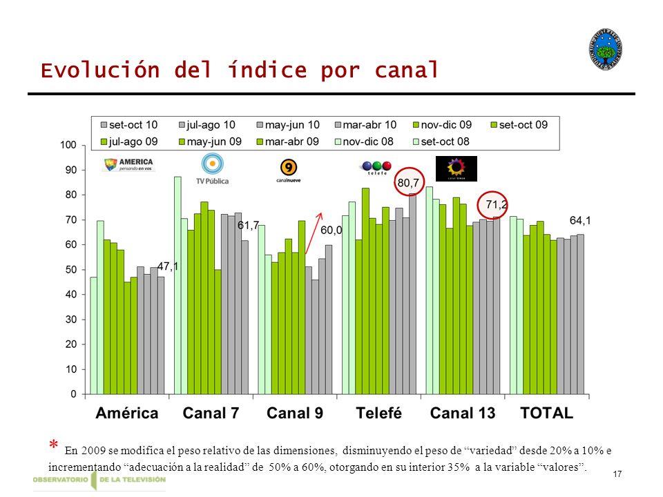 17 Evolución del índice por canal * En 2009 se modifica el peso relativo de las dimensiones, disminuyendo el peso de variedad desde 20% a 10% e increm