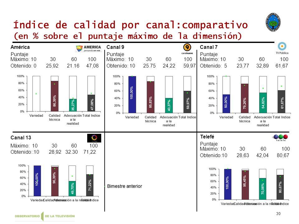 30 Índice de calidad por canal:comparativo (en % sobre el puntaje máximo de la dimensión) América Máximo: 10 30 60 100 Obtenido: 0 25,92 21.16 47,08 P