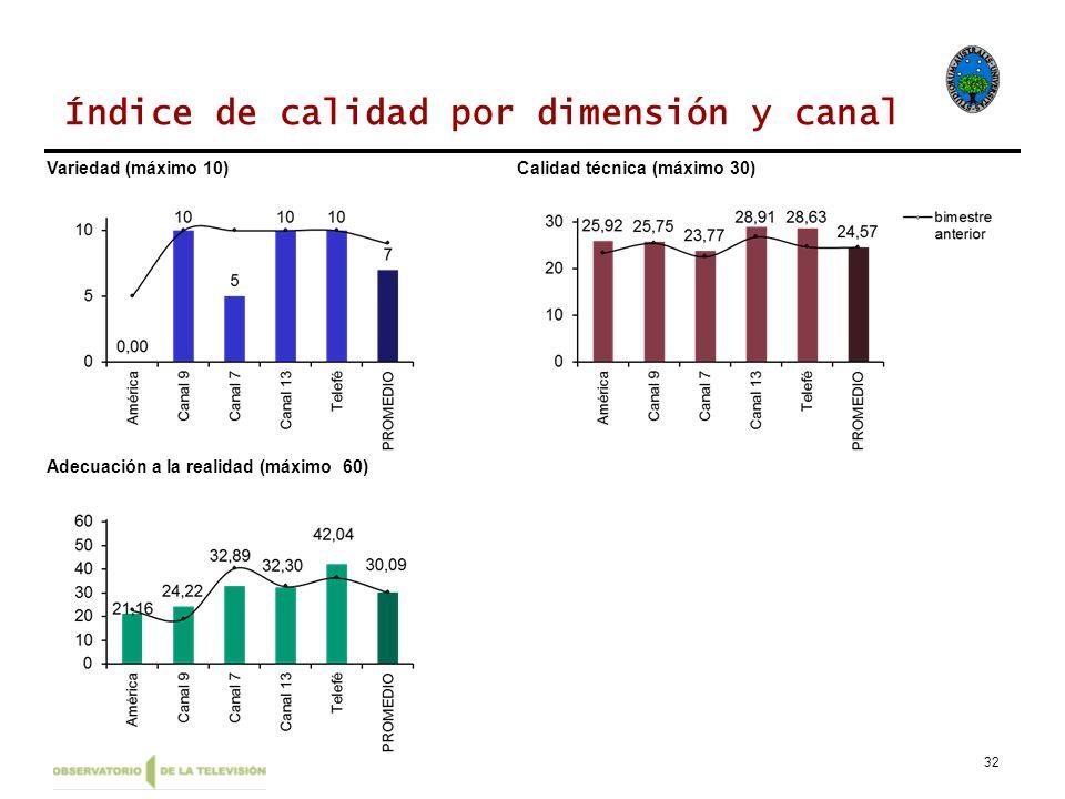 32 Índice de calidad por dimensión y canal Variedad (máximo 10)Calidad técnica (máximo 30) Adecuación a la realidad (máximo 60)