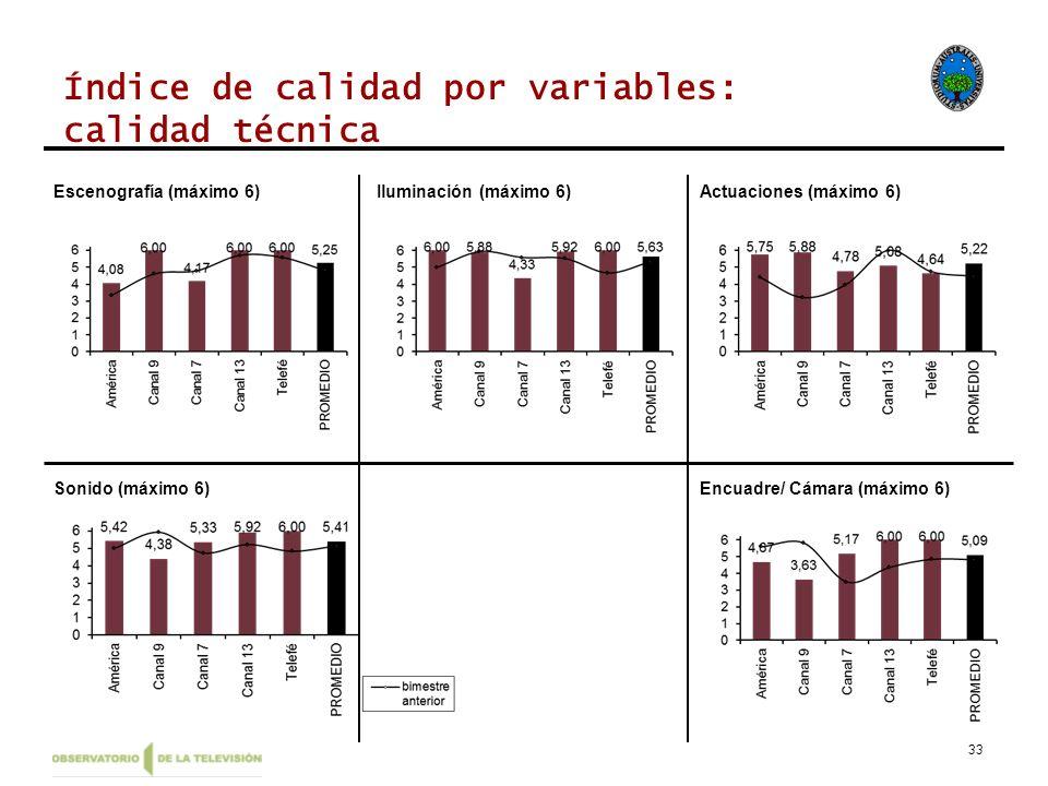 33 Índice de calidad por variables: calidad técnica Escenografía (máximo 6)Iluminación (máximo 6)Actuaciones (máximo 6) Sonido (máximo 6)Encuadre/ Cám