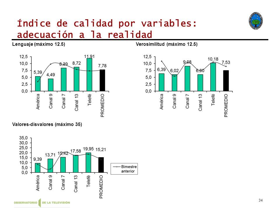 34 Índice de calidad por variables: adecuación a la realidad Lenguaje (máximo 12.5)Verosimilitud (máximo 12.5) Valores-disvalores (máximo 35)