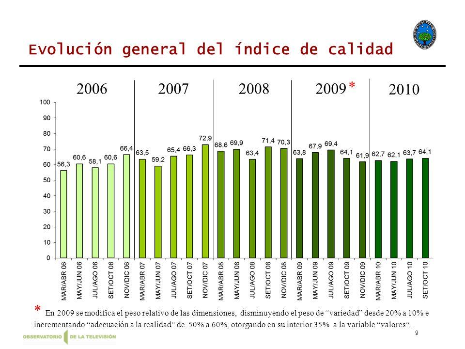 * En 2009 se modifica el peso relativo de las dimensiones, disminuyendo el peso de variedad desde 20% a 10% e incrementando adecuación a la realidad d