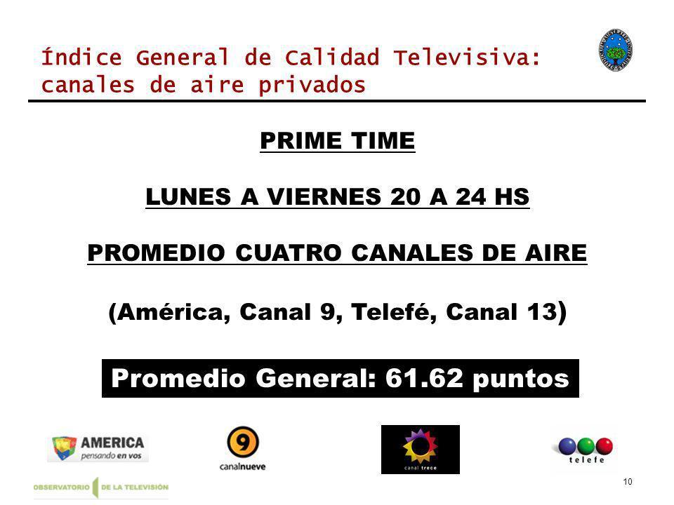 10 Índice General de Calidad Televisiva: canales de aire privados PRIME TIME LUNES A VIERNES 20 A 24 HS PROMEDIO CUATRO CANALES DE AIRE (América, Canal 9, Telefé, Canal 13 ) Promedio General: 61.62 puntos
