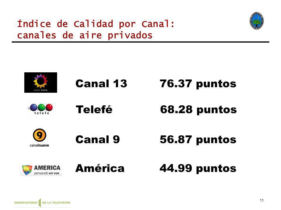 11 América44.99 puntos Canal 956.87 puntos Telefé68.28 puntos Canal 1376.37 puntos Índice de Calidad por Canal: canales de aire privados