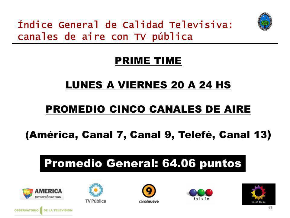 13 PRIME TIME LUNES A VIERNES 20 A 24 HS PROMEDIO CINCO CANALES DE AIRE (América, Canal 7, Canal 9, Telefé, Canal 13 ) Promedio General: 64.06 puntos