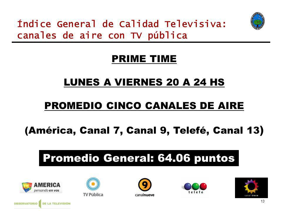 13 PRIME TIME LUNES A VIERNES 20 A 24 HS PROMEDIO CINCO CANALES DE AIRE (América, Canal 7, Canal 9, Telefé, Canal 13 ) Promedio General: 64.06 puntos Índice General de Calidad Televisiva: canales de aire con TV pública
