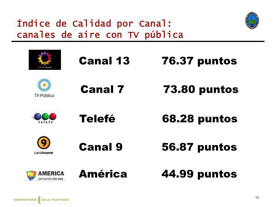 14 América44.99 puntos Canal 956.87 puntos Telefé68.28 puntos Canal 1376.37 puntos Índice de Calidad por Canal: canales de aire con TV pública Canal 773.80 puntos