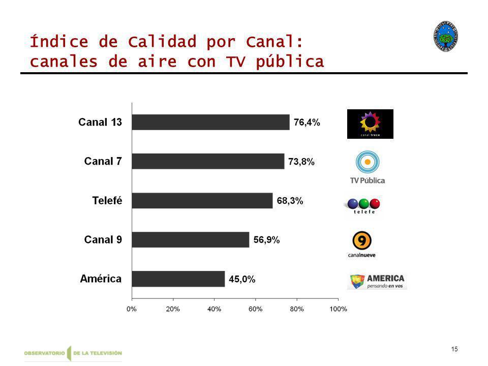 15 Índice de Calidad por Canal: canales de aire con TV pública
