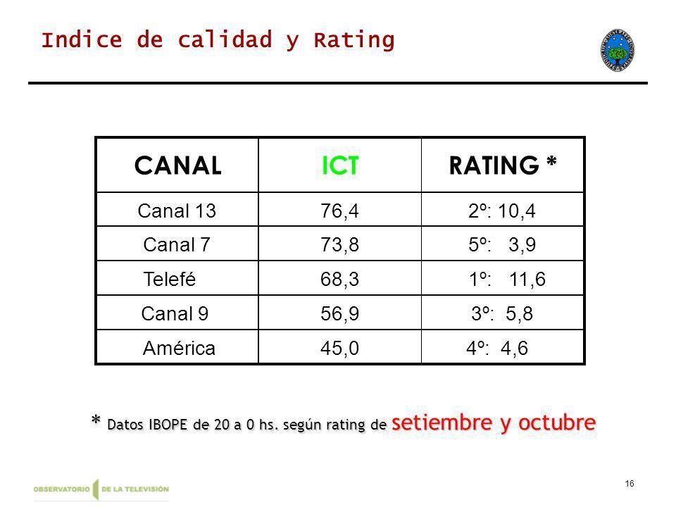 16 * Datos IBOPE de 20 a 0 hs. según rating de setiembre y octubre Indice de calidad y Rating CANALICTRATING * Canal 1376,42º: 10,4 Canal 773,85º: 3,9