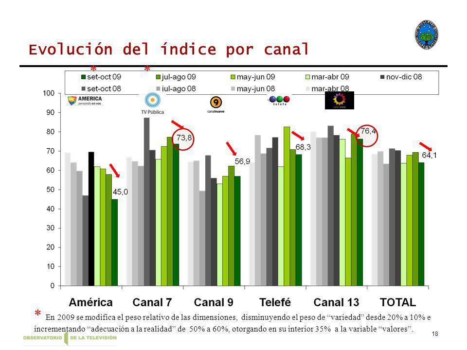 18 Evolución del índice por canal * En 2009 se modifica el peso relativo de las dimensiones, disminuyendo el peso de variedad desde 20% a 10% e incrementando adecuación a la realidad de 50% a 60%, otorgando en su interior 35% a la variable valores.