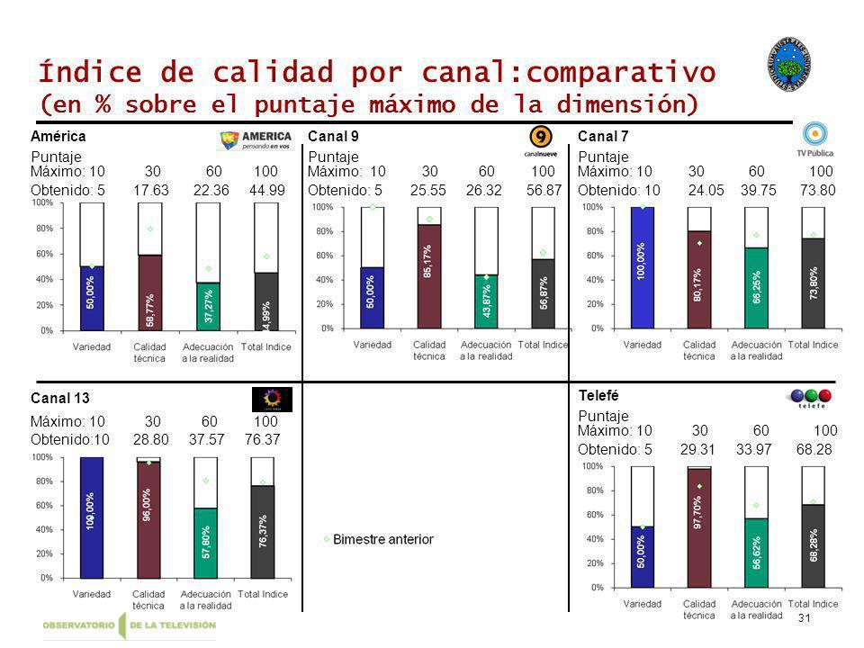 31 Índice de calidad por canal:comparativo (en % sobre el puntaje máximo de la dimensión) América Máximo: 10 30 60 100 Obtenido: 5 17.63 22.36 44.99 Puntaje Canal 13 Máximo: 10 30 60 100 Obtenido:10 28.80 37.57 76.37 Canal 9 Máximo: 10 30 60 100 Obtenido: 5 25.55 26.32 56.87 Puntaje Canal 7 Máximo: 10 30 60 100 Obtenido: 10 24.05 39.75 73.80 Puntaje Telefé Máximo: 10 30 60 100 Obtenido: 5 29.31 33.97 68.28 Puntaje