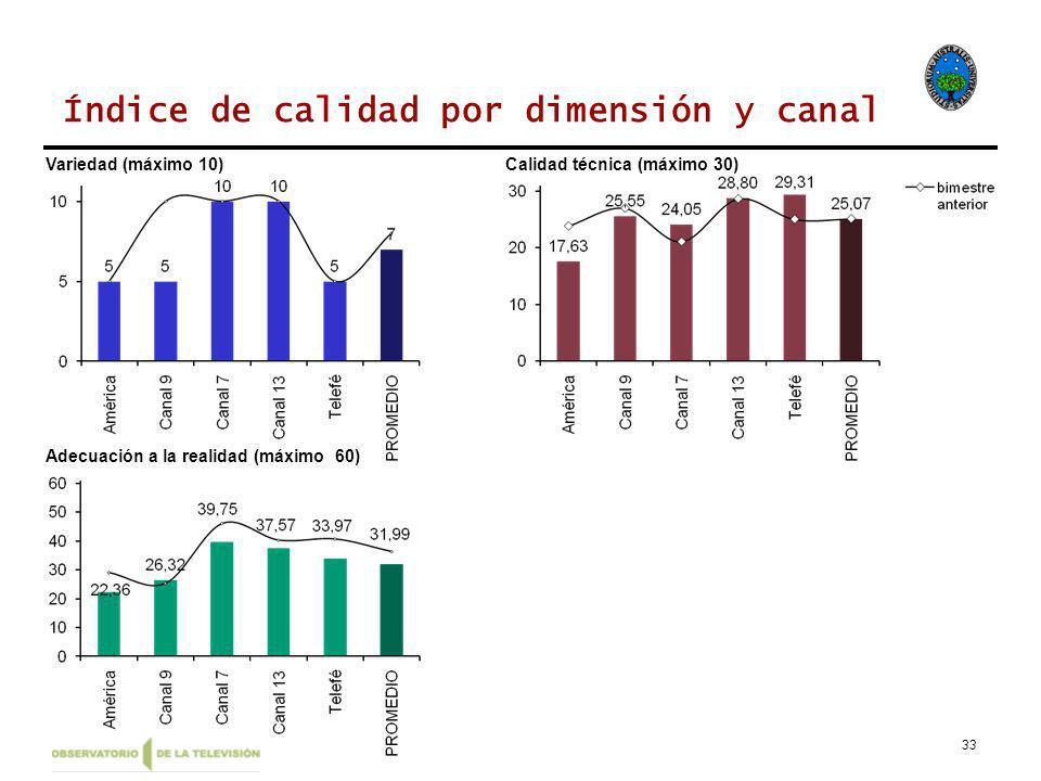 33 Índice de calidad por dimensión y canal Variedad (máximo 10)Calidad técnica (máximo 30) Adecuación a la realidad (máximo 60)