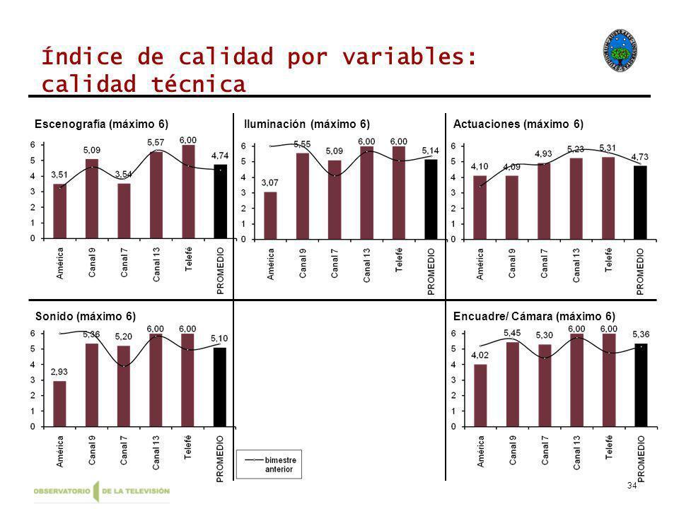 34 Índice de calidad por variables: calidad técnica Escenografía (máximo 6)Iluminación (máximo 6)Actuaciones (máximo 6) Sonido (máximo 6)Encuadre/ Cámara (máximo 6)