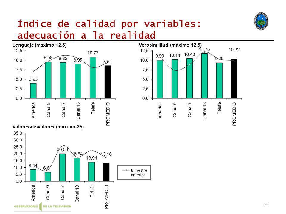 35 Índice de calidad por variables: adecuación a la realidad Lenguaje (máximo 12.5)Verosimilitud (máximo 12.5) Valores-disvalores (máximo 35)
