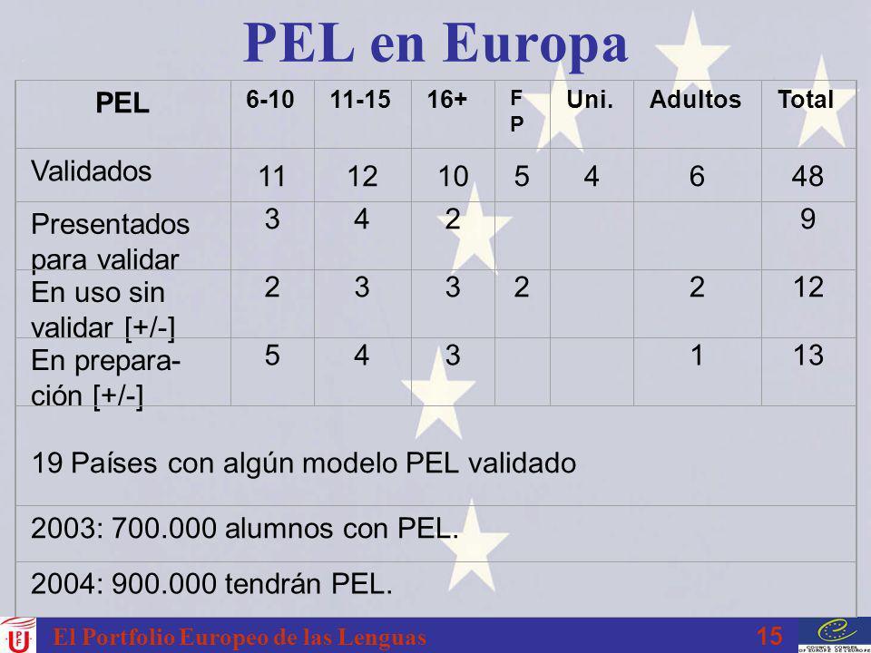 15 El Portfolio Europeo de las Lenguas PEL en Europa PEL 6-1011-1516+ FPFP Uni.AdultosTotal Validados 11121054648 Presentados para validar 342 9 En us