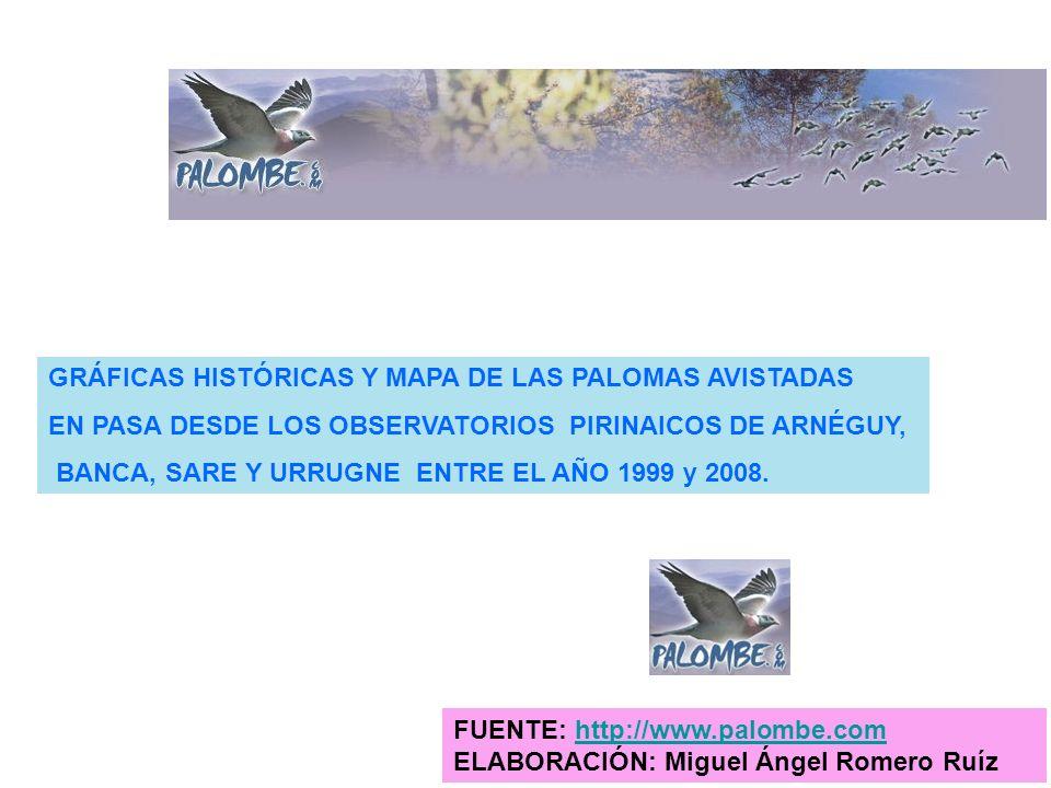 GRÁFICAS HISTÓRICAS Y MAPA DE LAS PALOMAS AVISTADAS EN PASA DESDE LOS OBSERVATORIOS PIRINAICOS DE ARNÉGUY, BANCA, SARE Y URRUGNE ENTRE EL AÑO 1999 y 2
