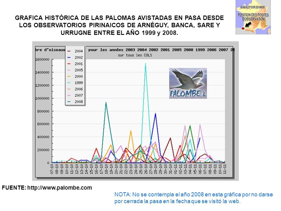 NOTA: No se contempla el año 2008 en esta gráfica por no darse por cerrada la pasa en la fecha que se visitó la web. FUENTE: http://www.palombe.com GR