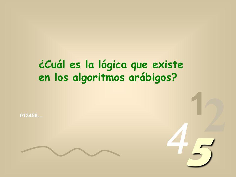 013456… 1 2 4 5 ¿Tú te preguntaste alguna vez, el motivo por el cual 1 significa uno, 2 significa dos, 3 significa 3…?
