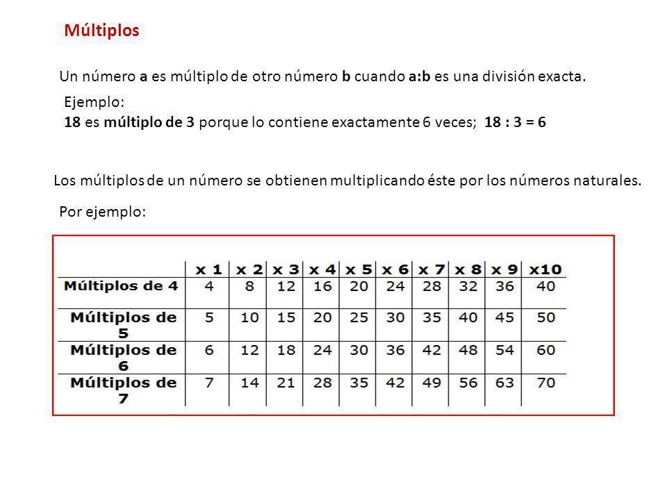 Múltiplos Un número a es múltiplo de otro número b cuando a:b es una división exacta. Los múltiplos de un número se obtienen multiplicando éste por lo