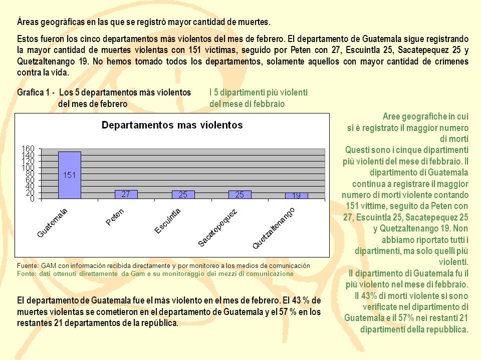 Fuente: GAM con información recibida directamente y por monitoreo a los medios de comunicación Fonte: dati ottenuti direttamente da Gam e su monitorag
