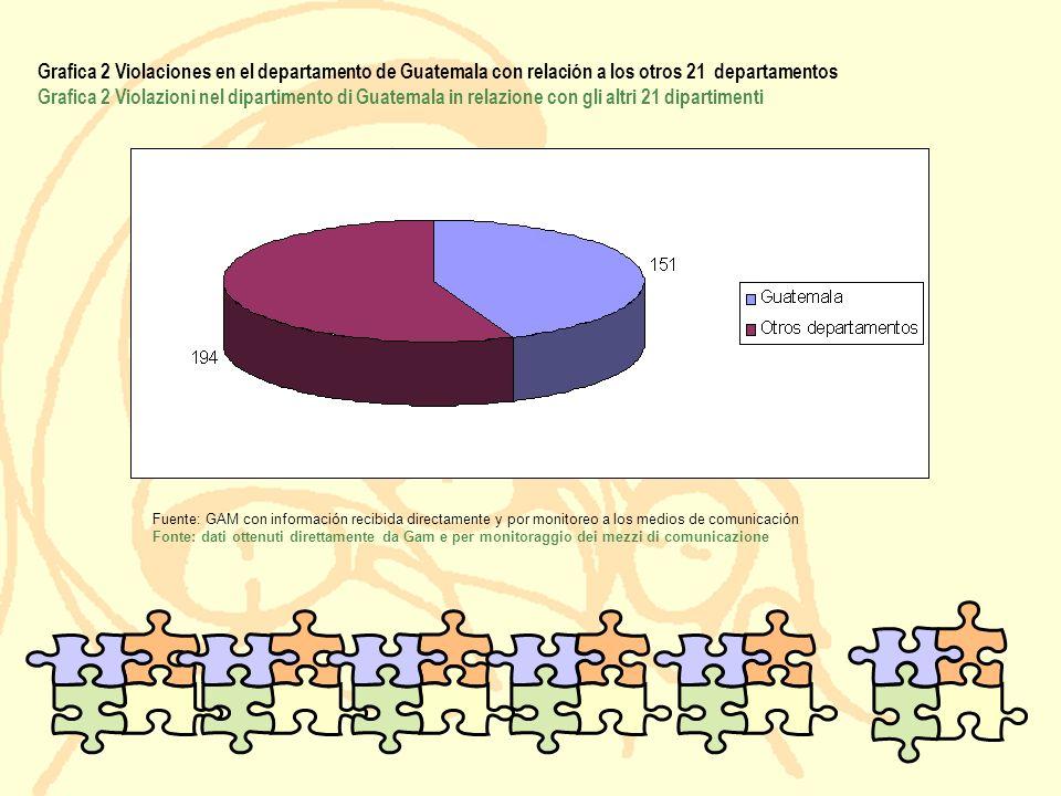 Grafica 2 Violaciones en el departamento de Guatemala con relación a los otros 21 departamentos Grafica 2 Violazioni nel dipartimento di Guatemala in